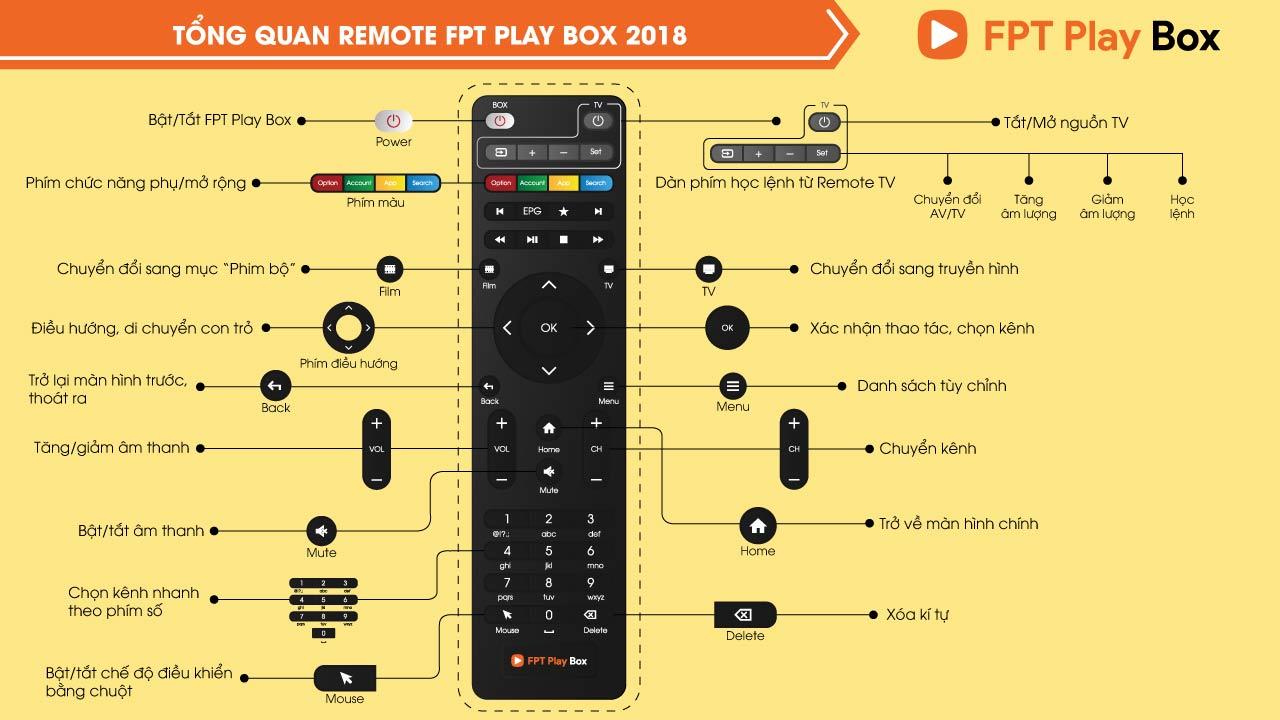 huong dan remote fpt play box