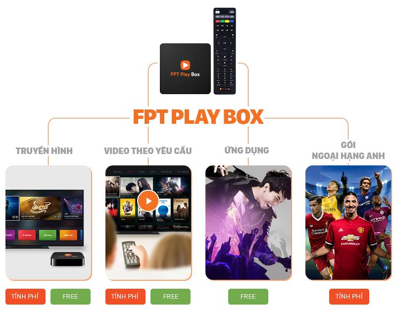 tinh nang fpt play box 4k